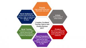 Creative-Scotland-Touring-Dance-and-Drama-Review-2017 - Lisa BAxter