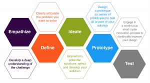 Design Thinking - Lisa Baxter